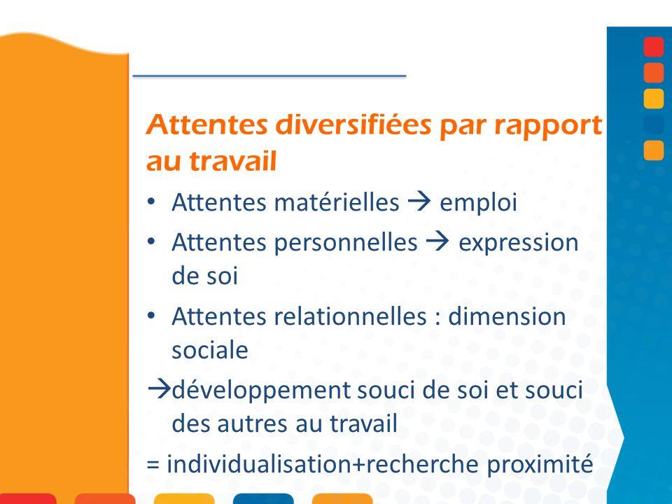 Attentes diversifiées par rapport au travail Attentes matérielles emploi Attentes personnelles expression de soi Attentes relationnelles : dimension s