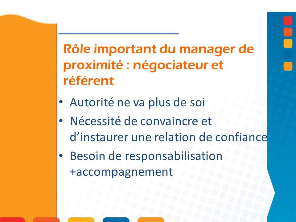 Rôle important du manager de proximité : négociateur et référent Autorité ne va plus de soi Nécessité de convaincre et dinstaurer une relation de conf