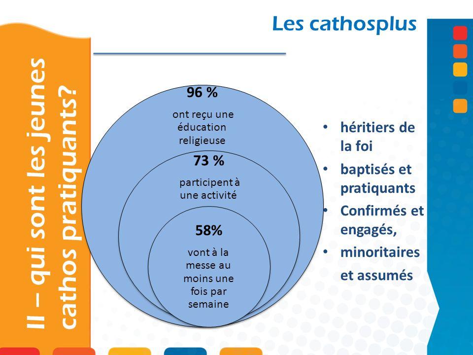 II – qui sont les jeunes cathos pratiquants? Les cathosplus héritiers de la foi baptisés et pratiquants Confirmés et engagés, minoritaires et assumés