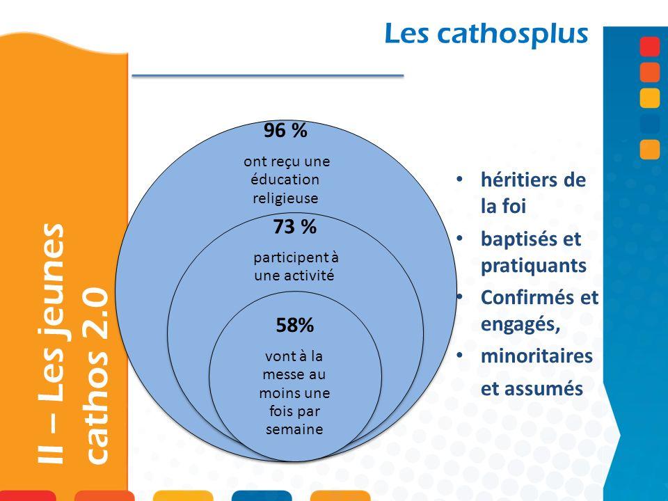 II – Les jeunes cathos 2.0 Les cathosplus héritiers de la foi baptisés et pratiquants Confirmés et engagés, minoritaires et assumés 96 % ont reçu une