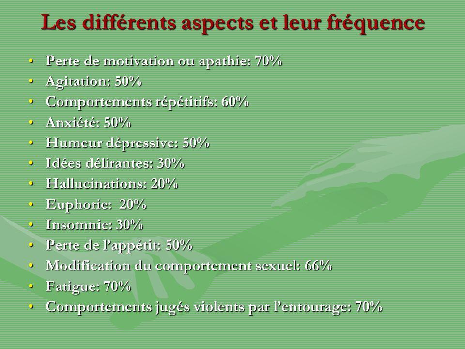 Les différents aspects et leur fréquence Perte de motivation ou apathie: 70%Perte de motivation ou apathie: 70% Agitation: 50%Agitation: 50% Comportements répétitifs: 60%Comportements répétitifs: 60% Anxiété: 50%Anxiété: 50% Humeur dépressive: 50%Humeur dépressive: 50% Idées délirantes: 30%Idées délirantes: 30% Hallucinations: 20%Hallucinations: 20% Euphorie: 20%Euphorie: 20% Insomnie: 30%Insomnie: 30% Perte de lappétit: 50%Perte de lappétit: 50% Modification du comportement sexuel: 66%Modification du comportement sexuel: 66% Fatigue: 70%Fatigue: 70% Comportements jugés violents par lentourage: 70%Comportements jugés violents par lentourage: 70%