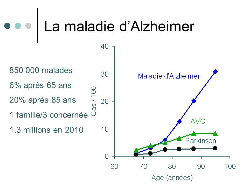 La maladie dAlzheimer 850 000 malades 6% après 65 ans 20% après 85 ans 1 famille/3 concernée 1,3 millions en 2010