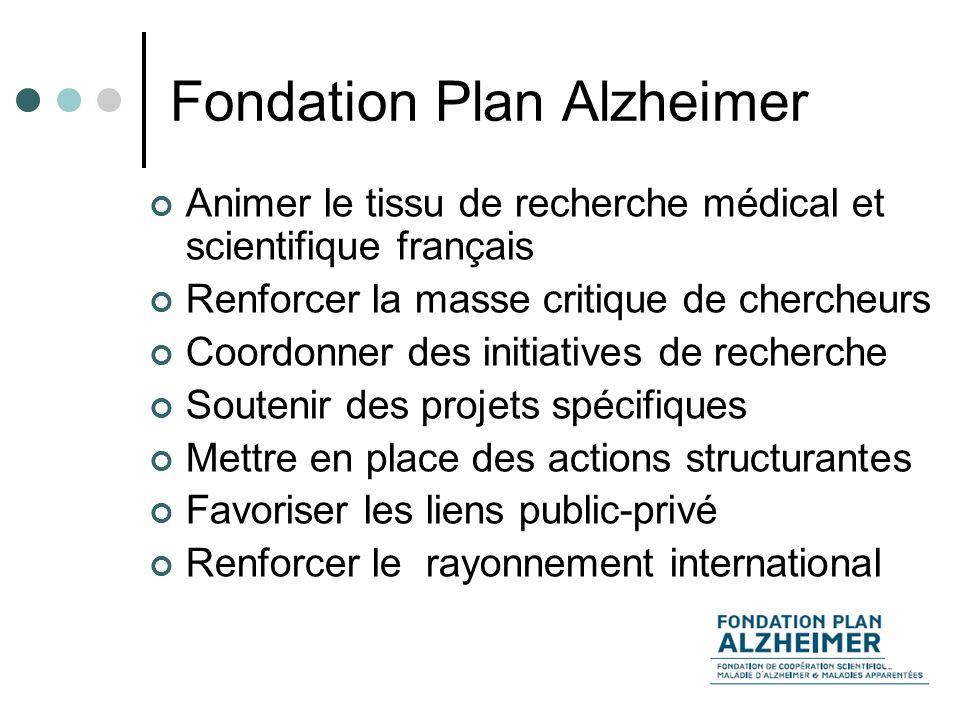 Fondation Plan Alzheimer Animer le tissu de recherche médical et scientifique français Renforcer la masse critique de chercheurs Coordonner des initiatives de recherche Soutenir des projets spécifiques Mettre en place des actions structurantes Favoriser les liens public-privé Renforcer le rayonnement international