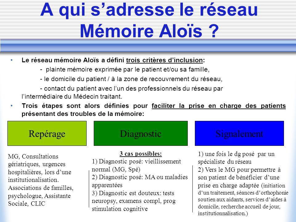 A qui sadresse le réseau Mémoire Aloïs ? Le réseau mémoire Aloïs a défini trois critères dinclusion: - plainte mémoire exprimée par le patient et/ou s