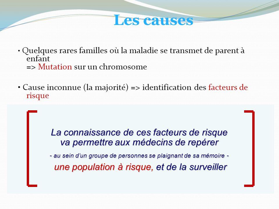 Quelques rares familles où la maladie se transmet de parent à enfant => Mutation sur un chromosome Cause inconnue (la majorité) => identification des facteurs de risque La connaissance de ces facteurs de risque va permettre aux médecins de repérer - au sein dun groupe de personnes se plaignant de sa mémoire - une population à risque, et de la surveiller Les causes