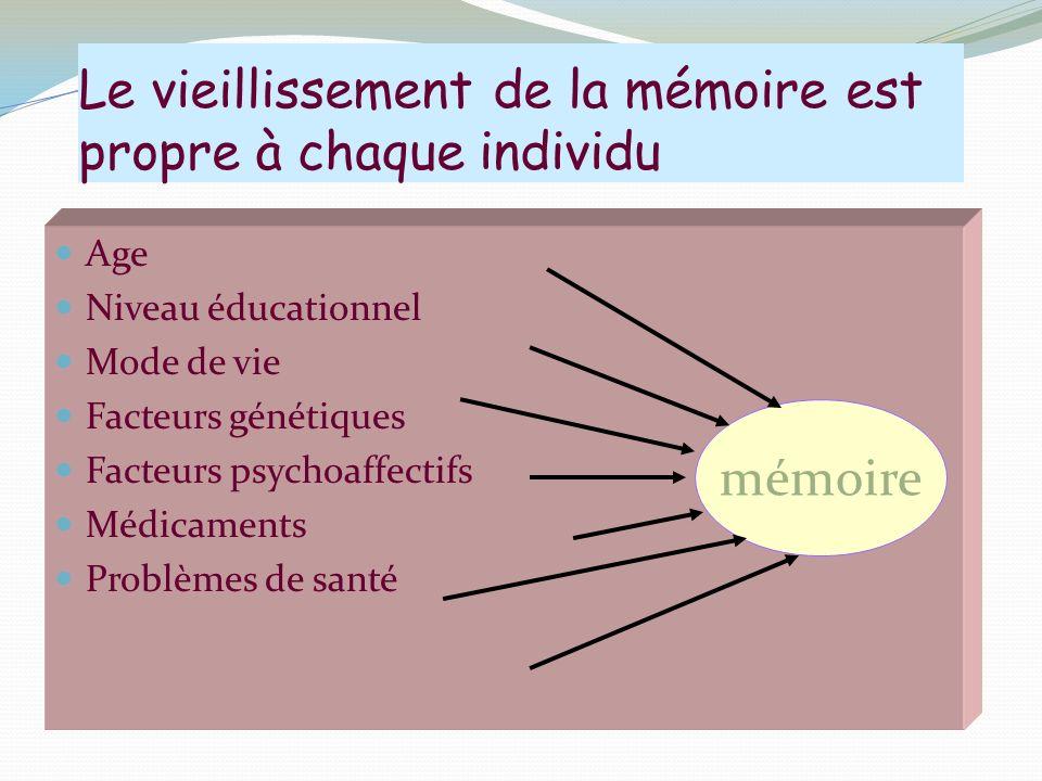 Le vieillissement de la mémoire est propre à chaque individu Age Niveau éducationnel Mode de vie Facteurs génétiques Facteurs psychoaffectifs Médicaments Problèmes de santé mémoire