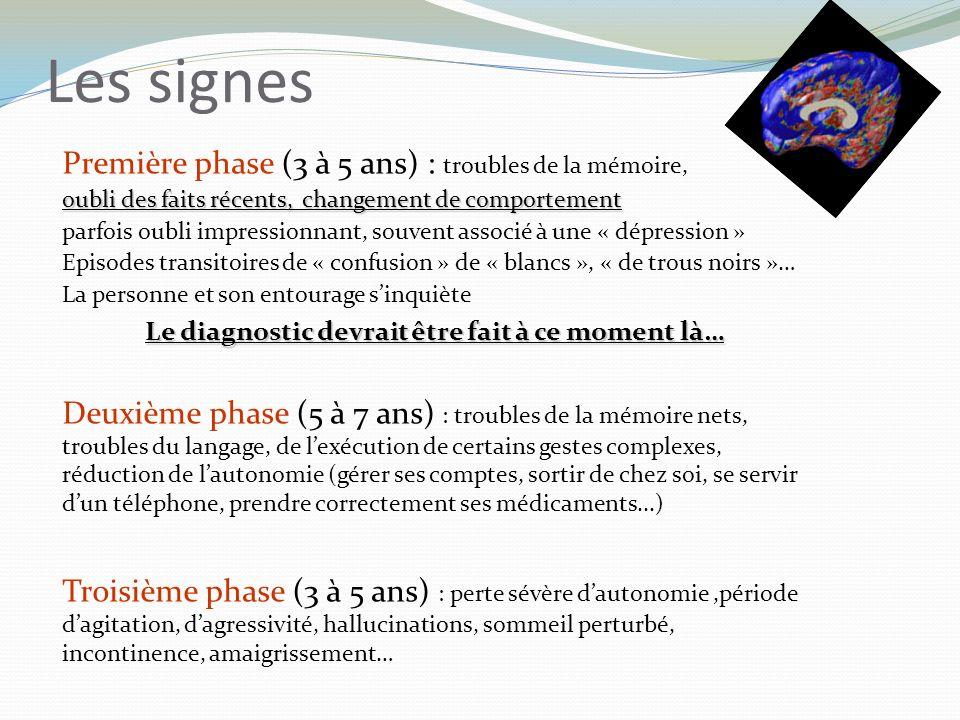Première phase (3 à 5 ans) : troubles de la mémoire, oubli des faits récents, changement de comportement parfois oubli impressionnant, souvent associé à une « dépression » Episodes transitoires de « confusion » de « blancs », « de trous noirs »… La personne et son entourage sinquiète Le diagnostic devrait être fait à ce moment là… Deuxième phase (5 à 7 ans) : troubles de la mémoire nets, troubles du langage, de lexécution de certains gestes complexes, réduction de lautonomie (gérer ses comptes, sortir de chez soi, se servir dun téléphone, prendre correctement ses médicaments...) Troisième phase (3 à 5 ans) : perte sévère dautonomie,période dagitation, dagressivité, hallucinations, sommeil perturbé, incontinence, amaigrissement… Les signes