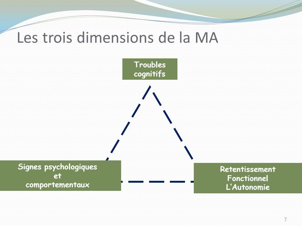 7 Les trois dimensions de la MA Troubles cognitifs Signes psychologiques et comportementaux Retentissement Fonctionnel LAutonomie