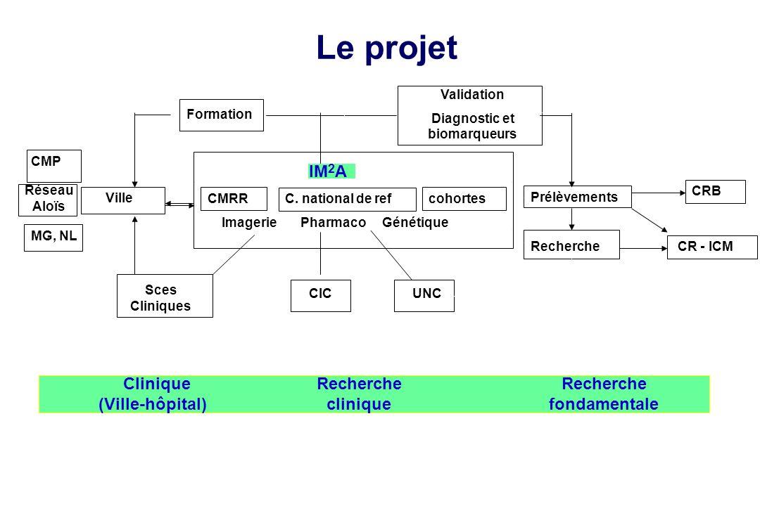 Sces Cliniques Le projet Ville Imagerie Pharmaco Génétique Validation Diagnostic et biomarqueurs Prélèvements cohortes Formation Recherche CR - ICM CR
