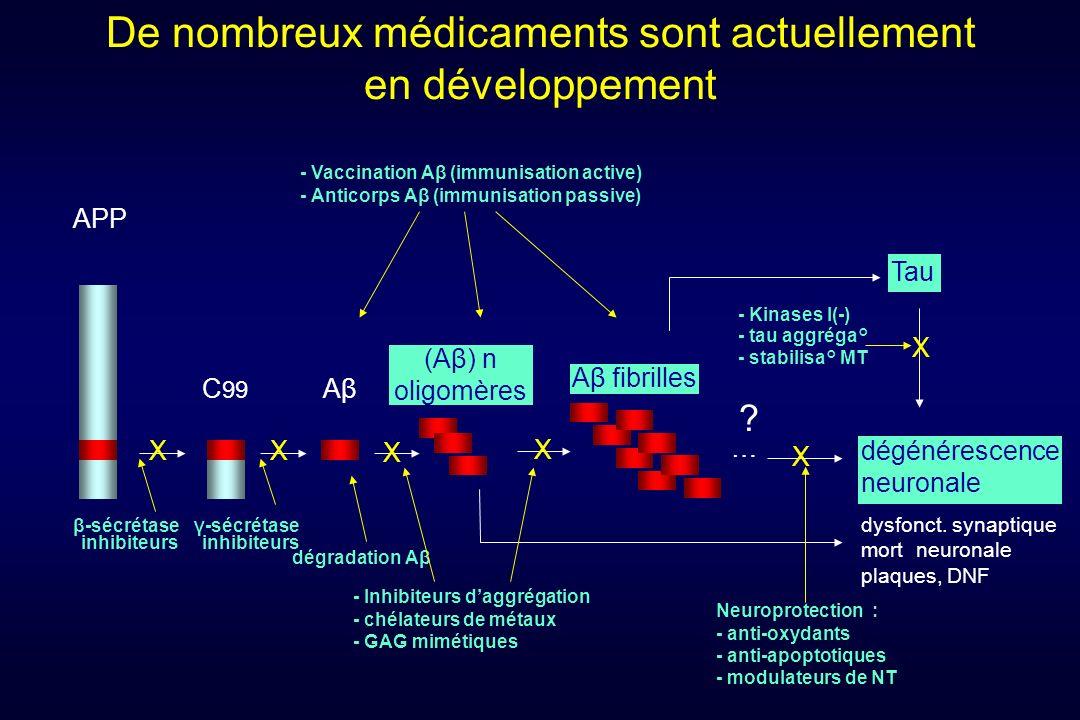 De nombreux médicaments sont actuellement en développement C 99 APP AβAβ (Aβ) n oligomères Aβ fibrilles Tau … dégénérescence neuronale dysfonct. synap
