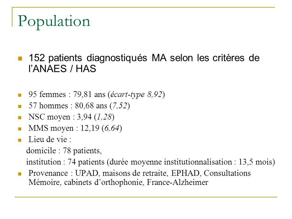 Population 152 patients diagnostiqués MA selon les critères de lANAES / HAS 95 femmes : 79,81 ans (écart-type 8,92) 57 hommes : 80,68 ans (7,52) NSC m