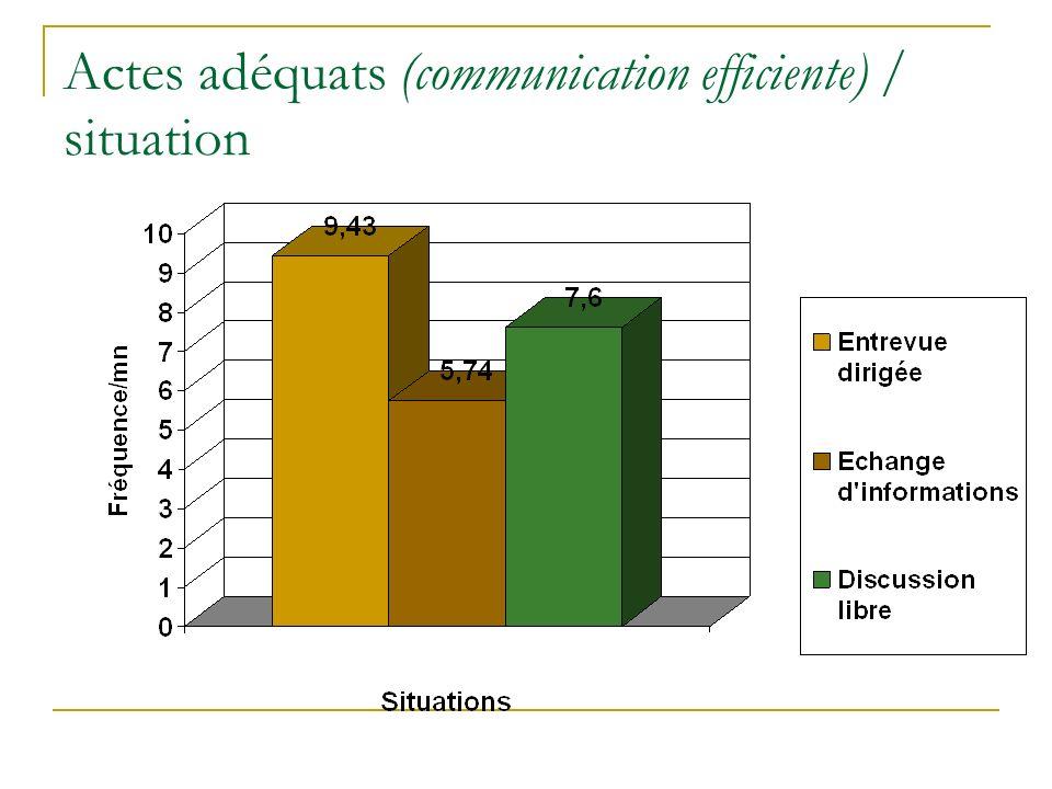 Actes adéquats (communication efficiente) / situation