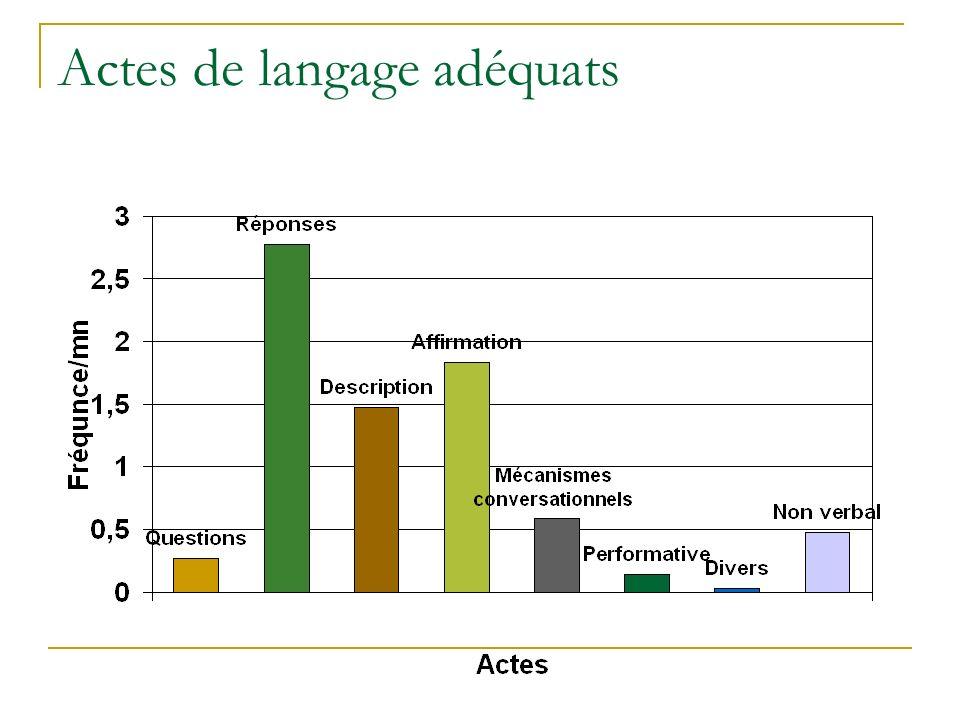 Actes de langage adéquats