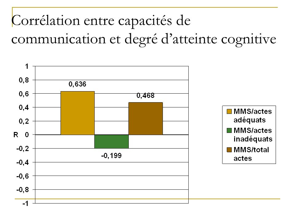 Corrélation entre capacités de communication et degré datteinte cognitive