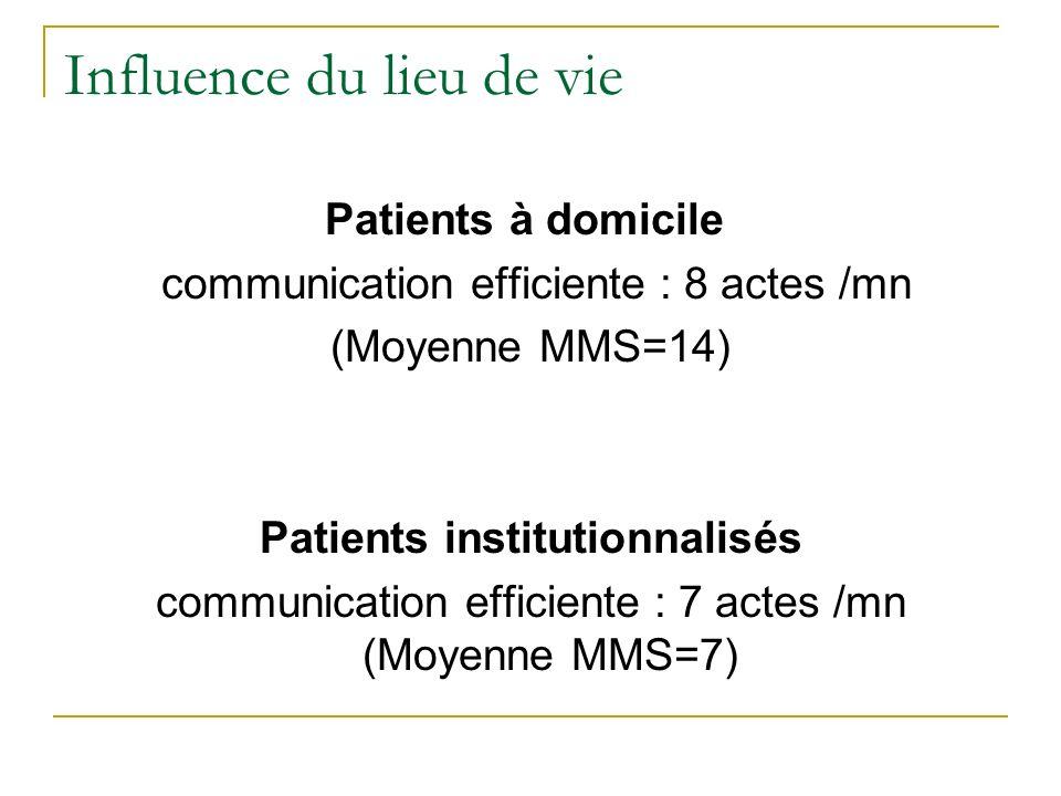 Influence du lieu de vie Patients à domicile communication efficiente : 8 actes /mn (Moyenne MMS=14) Patients institutionnalisés communication efficie