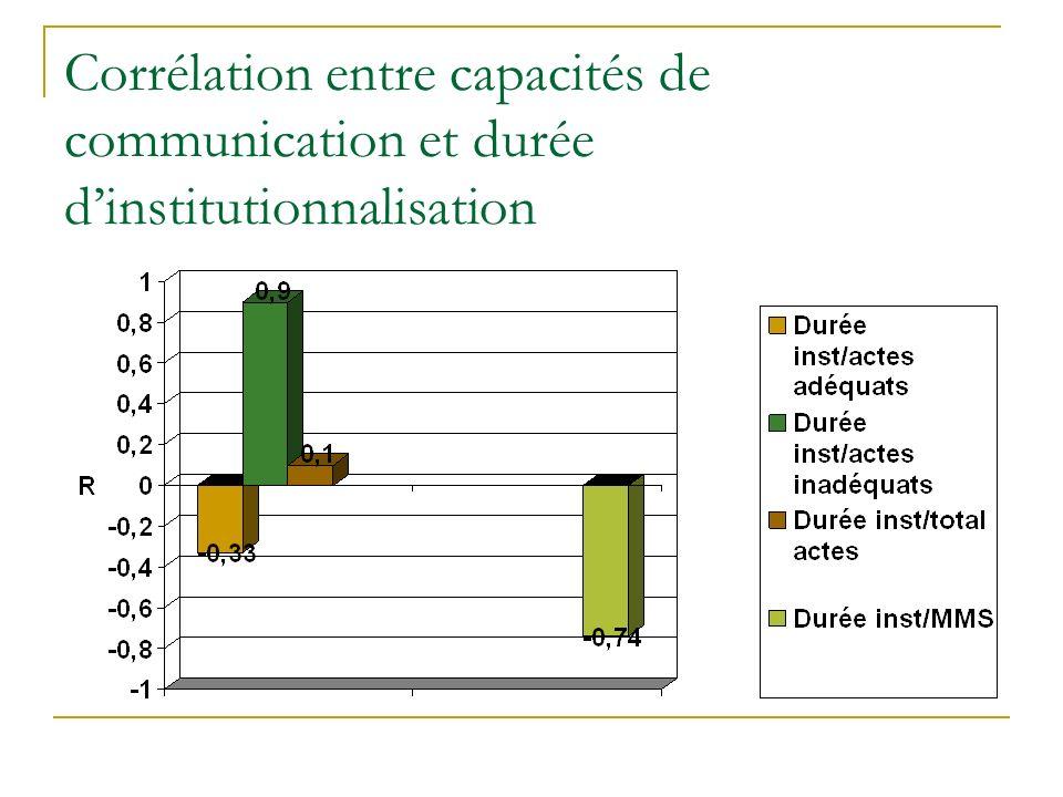 Corrélation entre capacités de communication et durée dinstitutionnalisation