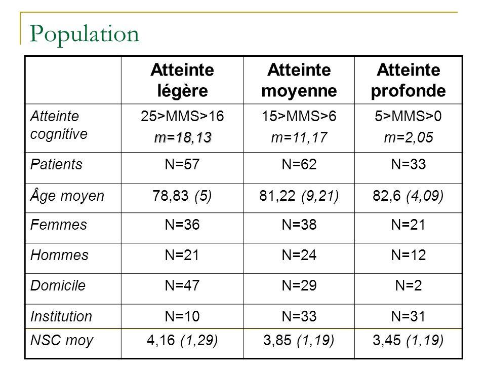 Population Atteinte légère Atteinte moyenne Atteinte profonde Atteinte cognitive 25>MMS>16m=18,13 15>MMS>6 m=11,17 5>MMS>0 m=2,05 PatientsN=57N=62N=33