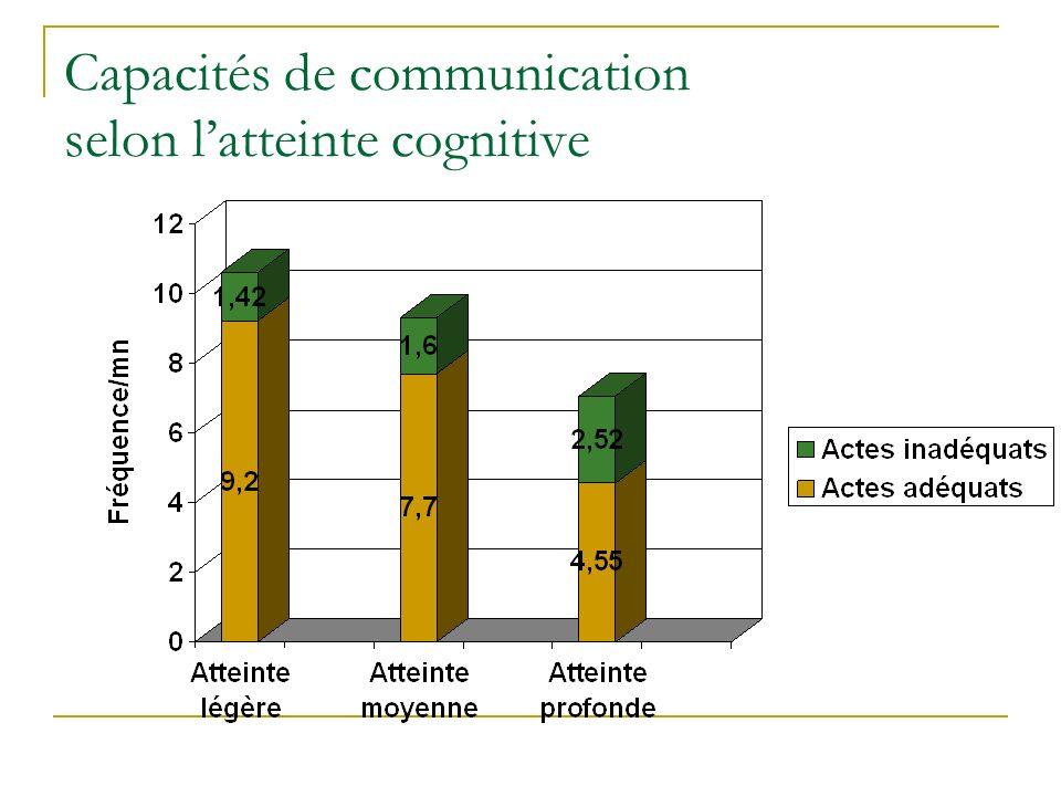 Capacités de communication selon latteinte cognitive
