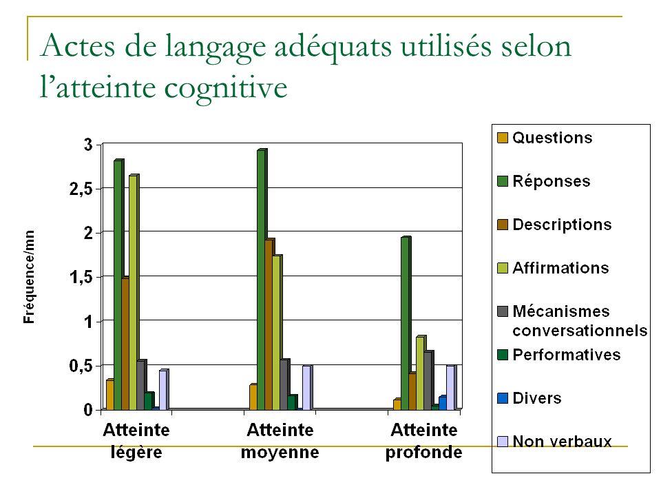 Actes de langage adéquats utilisés selon latteinte cognitive
