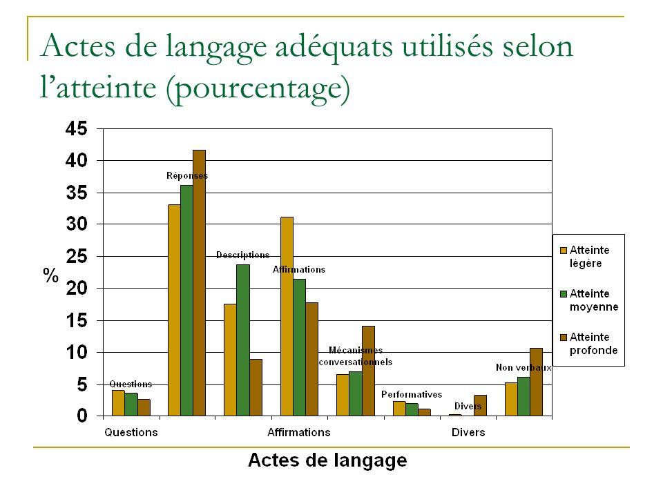 Actes de langage adéquats utilisés selon latteinte (pourcentage)