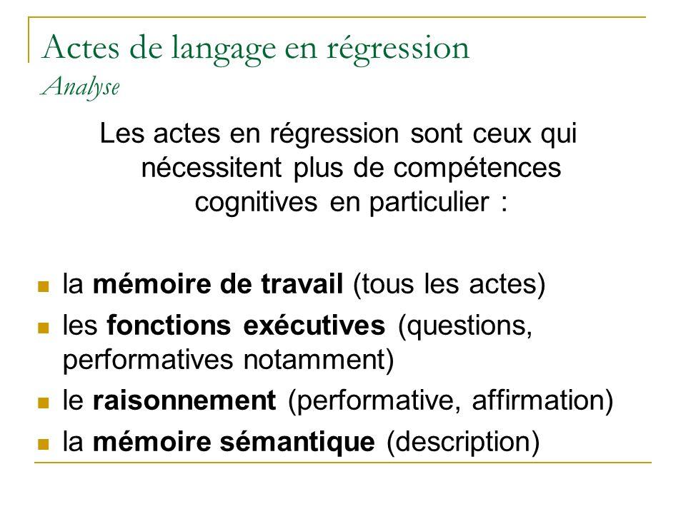 Actes de langage en régression Analyse Les actes en régression sont ceux qui nécessitent plus de compétences cognitives en particulier : la mémoire de