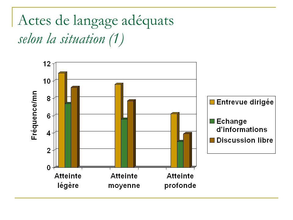 Actes de langage adéquats selon la situation (1)