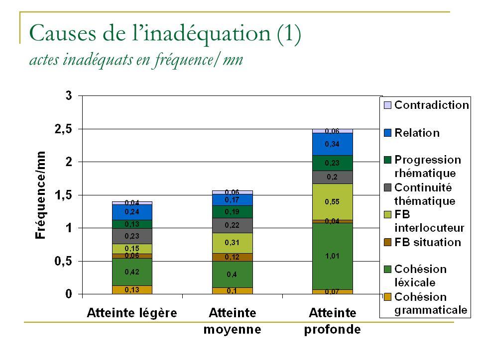 Causes de linadéquation (1) actes inadéquats en fréquence/mn
