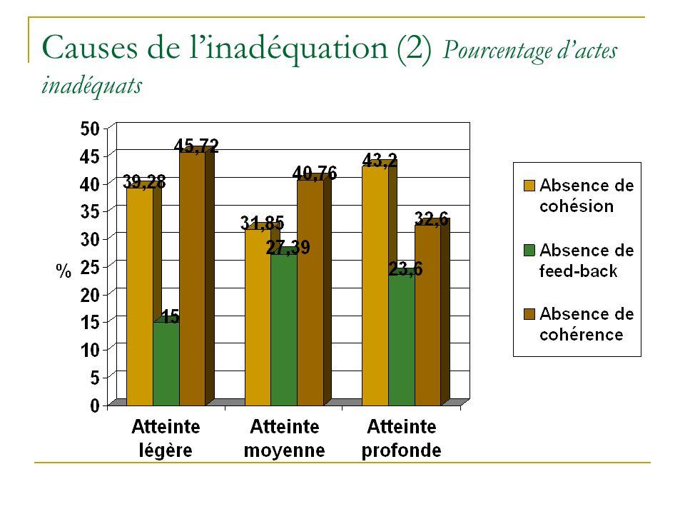 Causes de linadéquation (2) Pourcentage dactes inadéquats