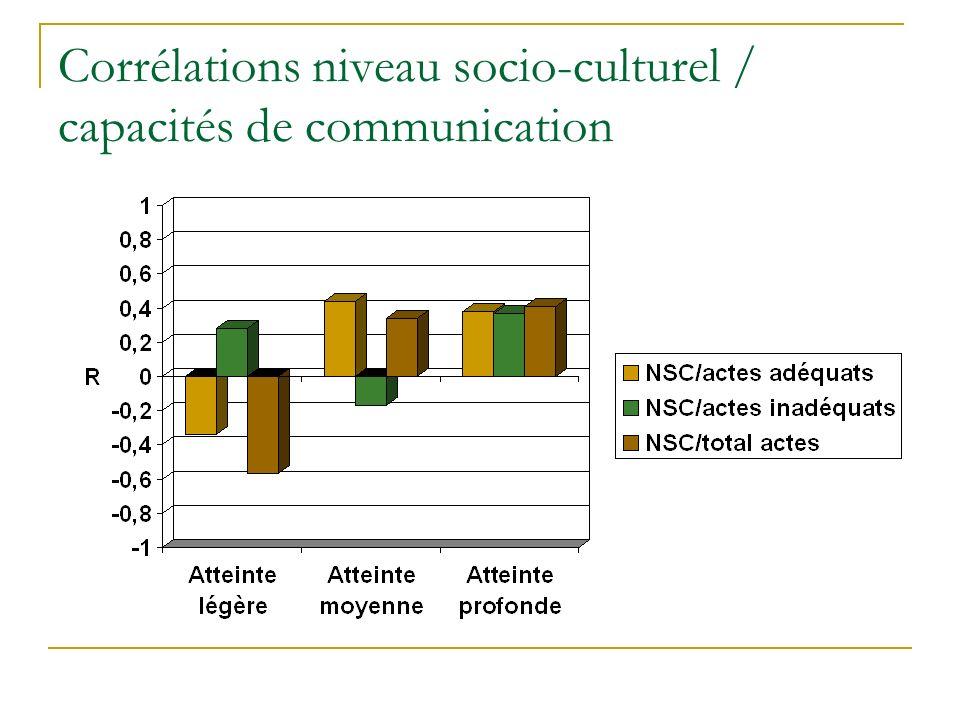 Corrélations niveau socio-culturel / capacités de communication