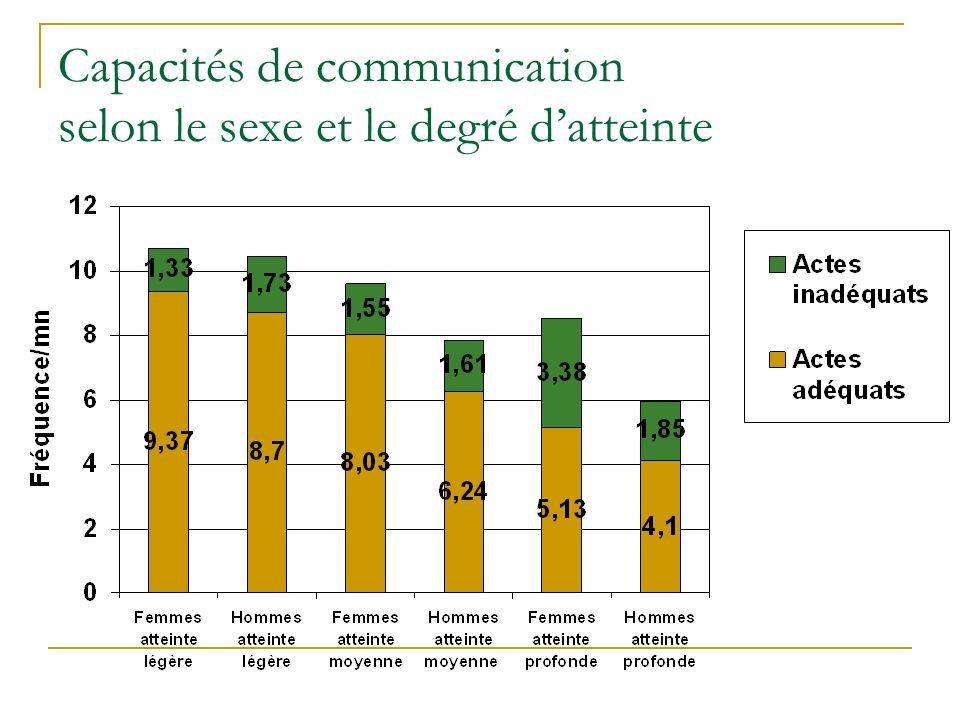 Capacités de communication selon le sexe et le degré datteinte