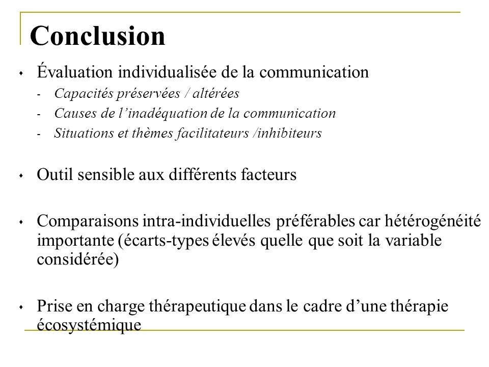 Conclusion Évaluation individualisée de la communication - Capacités préservées / altérées - Causes de linadéquation de la communication - Situations