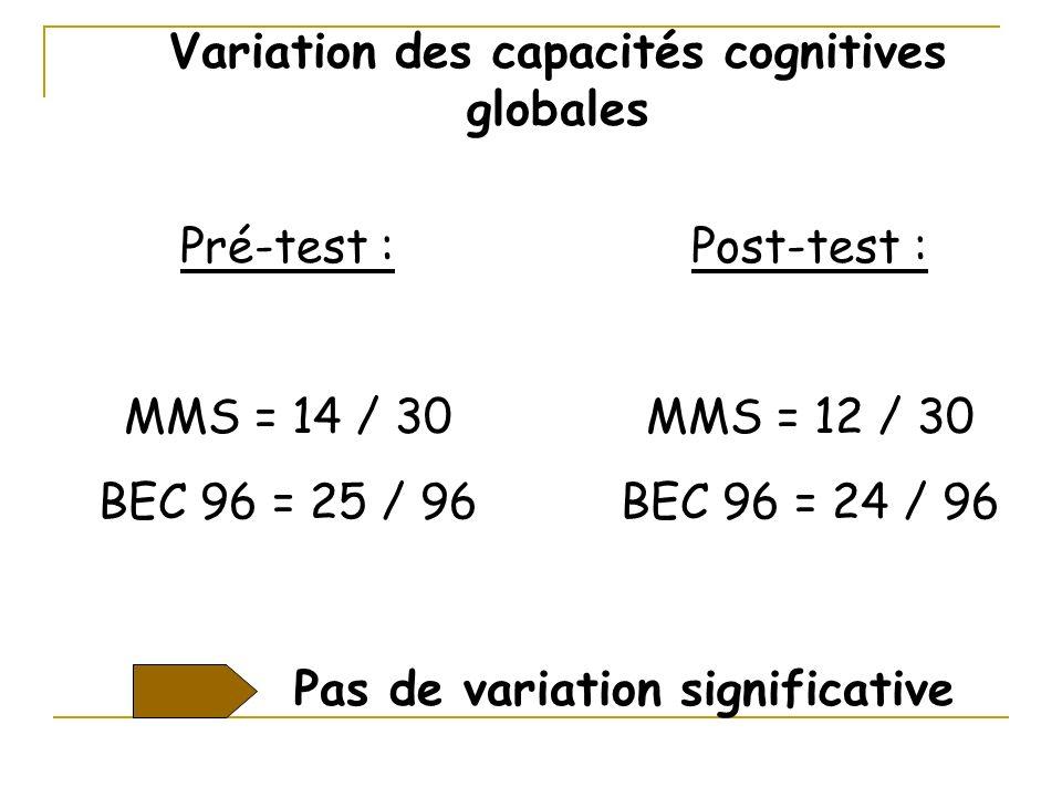 Pré-test : MMS = 14 / 30 BEC 96 = 25 / 96 Variation des capacités cognitives globales Post-test : MMS = 12 / 30 BEC 96 = 24 / 96 Pas de variation sign