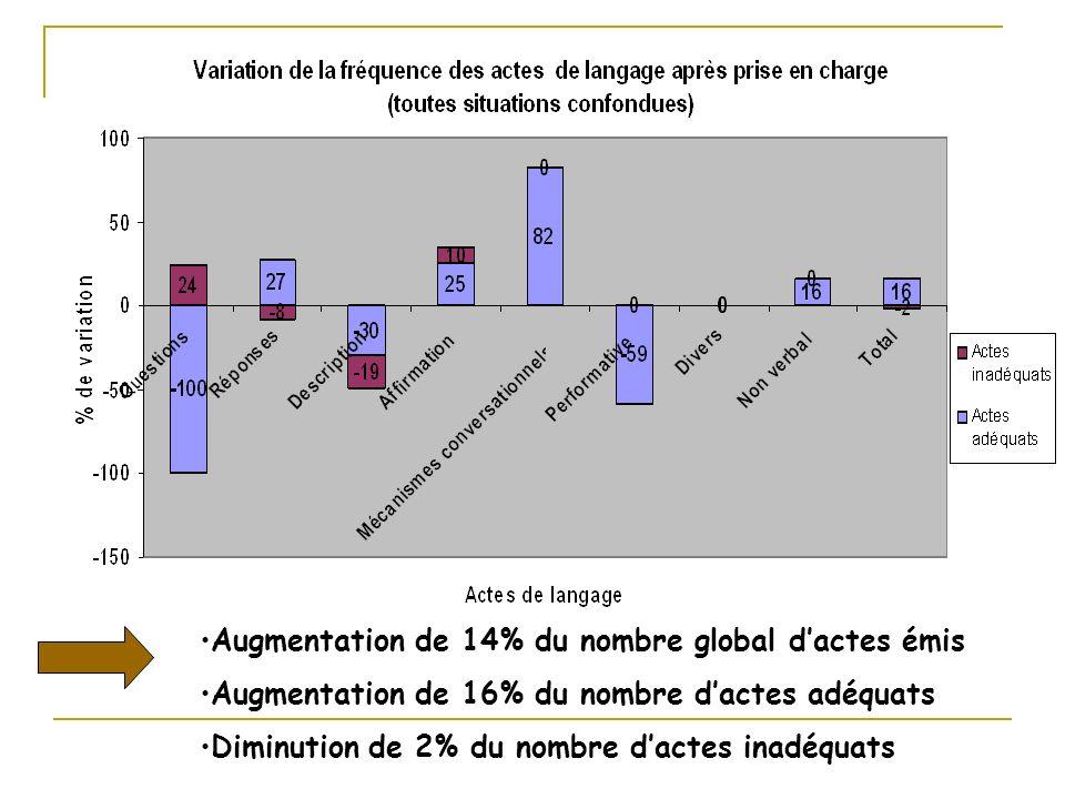Augmentation de 14% du nombre global dactes émis Augmentation de 16% du nombre dactes adéquats Diminution de 2% du nombre dactes inadéquats