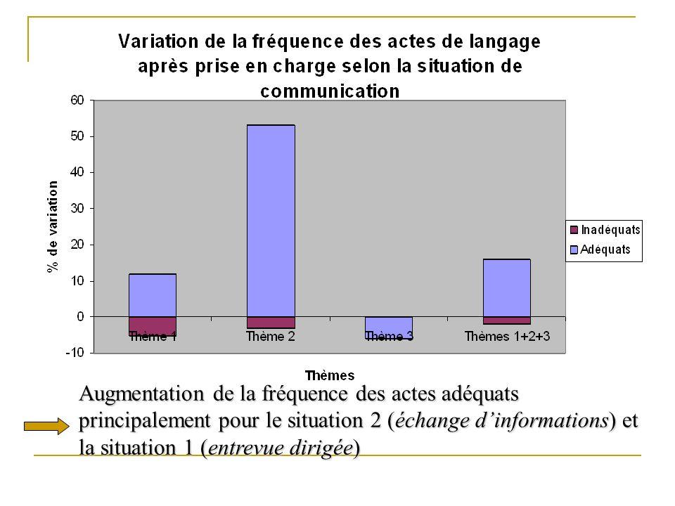 Augmentation de la fréquence des actes adéquats principalement pour le situation 2 (échange dinformations) et la situation 1 (entrevue dirigée)