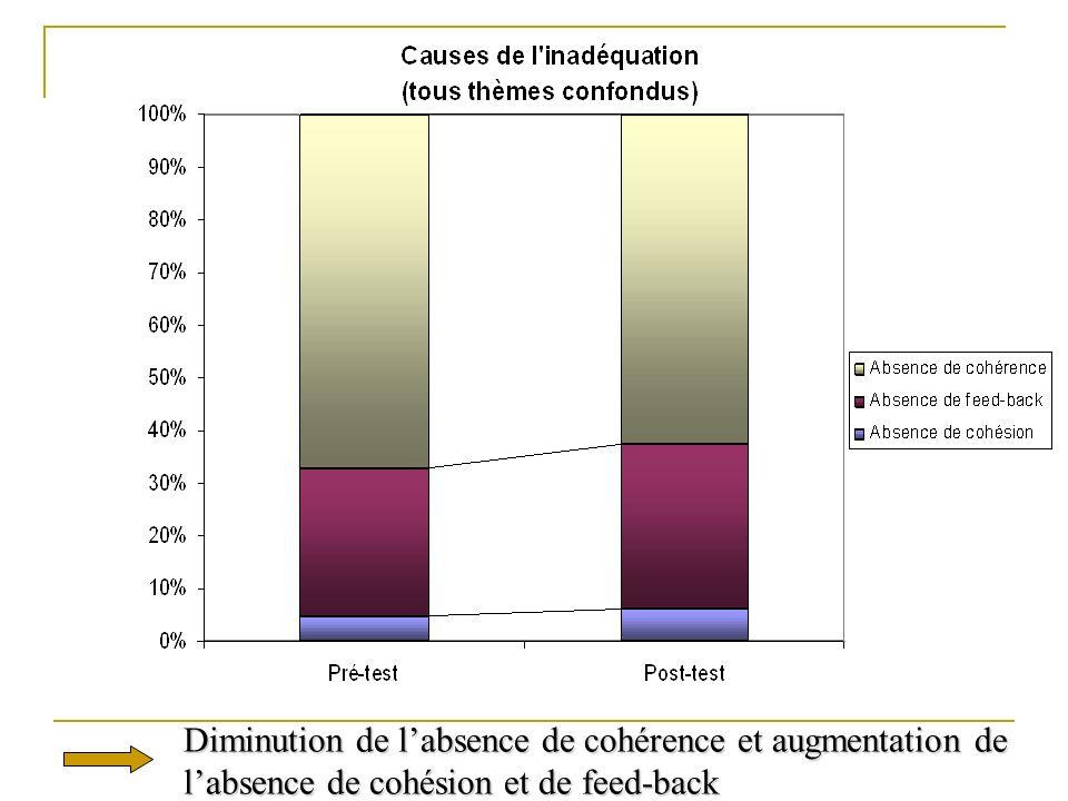 Diminution de labsence de cohérence et augmentation de labsence de cohésion et de feed-back