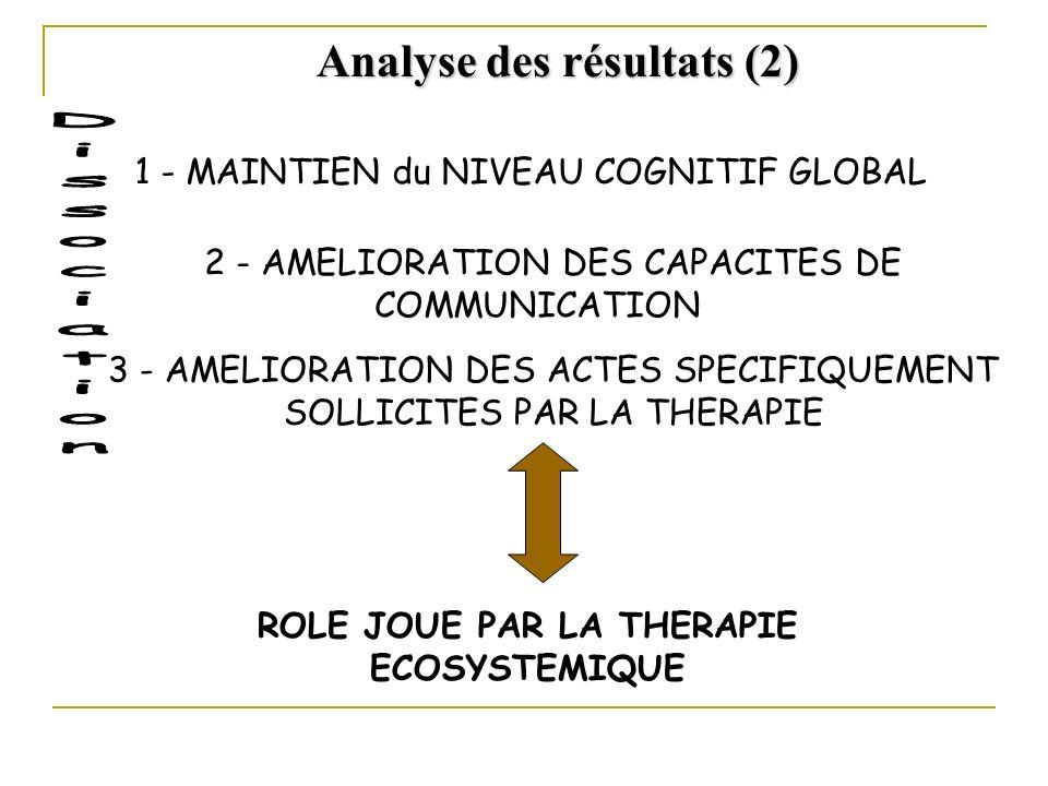 1 - MAINTIEN du NIVEAU COGNITIF GLOBAL 2 - AMELIORATION DES CAPACITES DE COMMUNICATION ROLE JOUE PAR LA THERAPIE ECOSYSTEMIQUE Analyse des résultats (