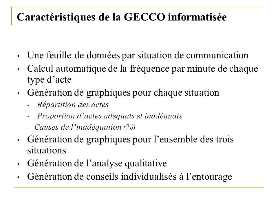 Caractéristiques de la GECCO informatisée Une feuille de données par situation de communication Calcul automatique de la fréquence par minute de chaqu