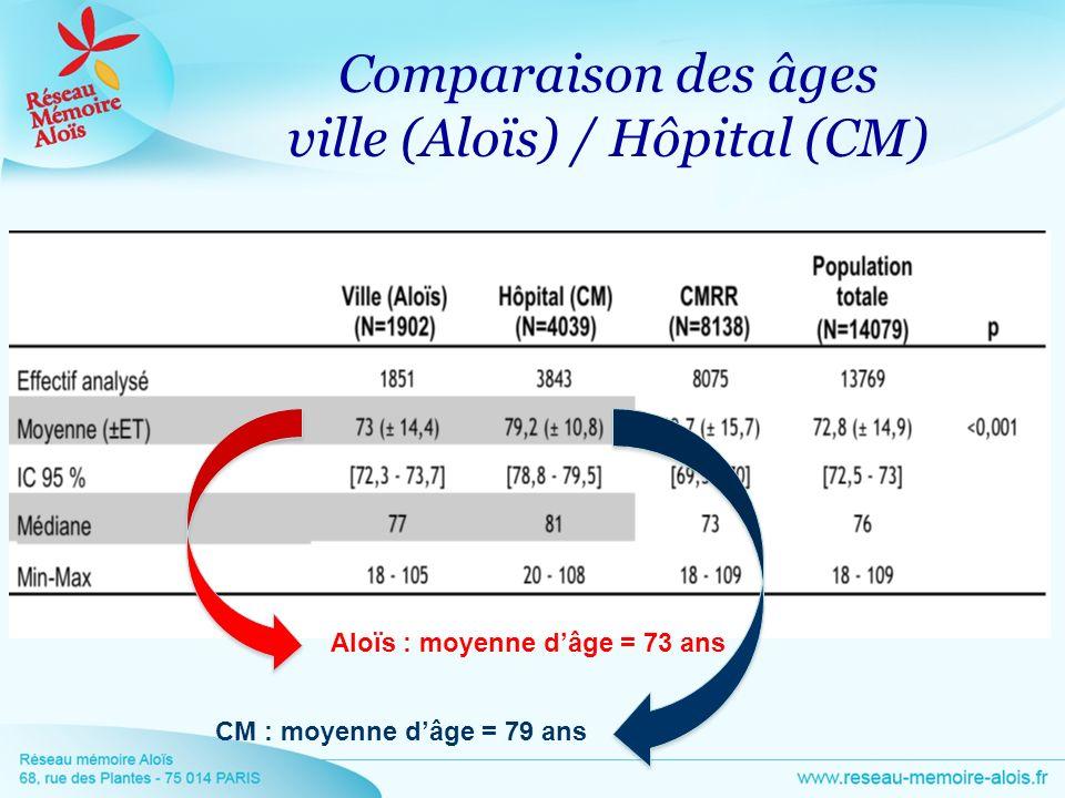 Comparaison des âges ville (Aloïs) / Hôpital (CM) Aloïs : moyenne dâge = 73 ans CM : moyenne dâge = 79 ans