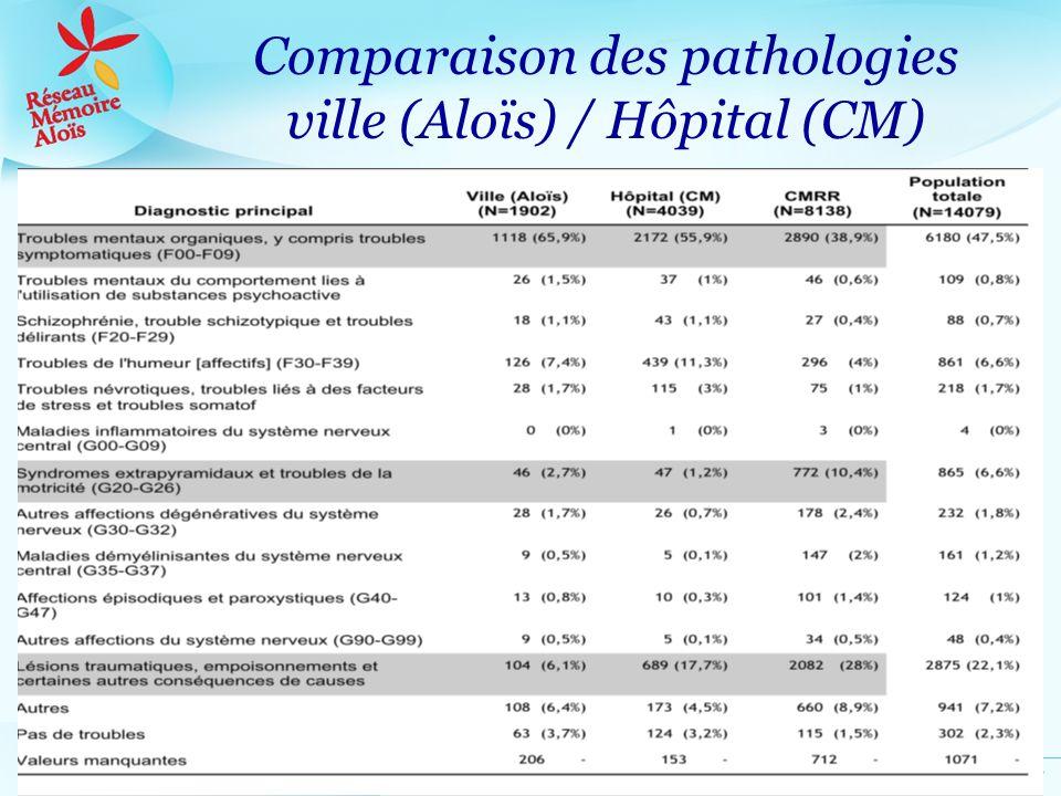 Comparaison des pathologies ville (Aloïs) / Hôpital (CM)