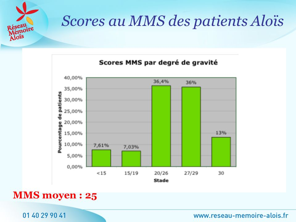 Scores au MMS des patients Aloïs MMS moyen : 25