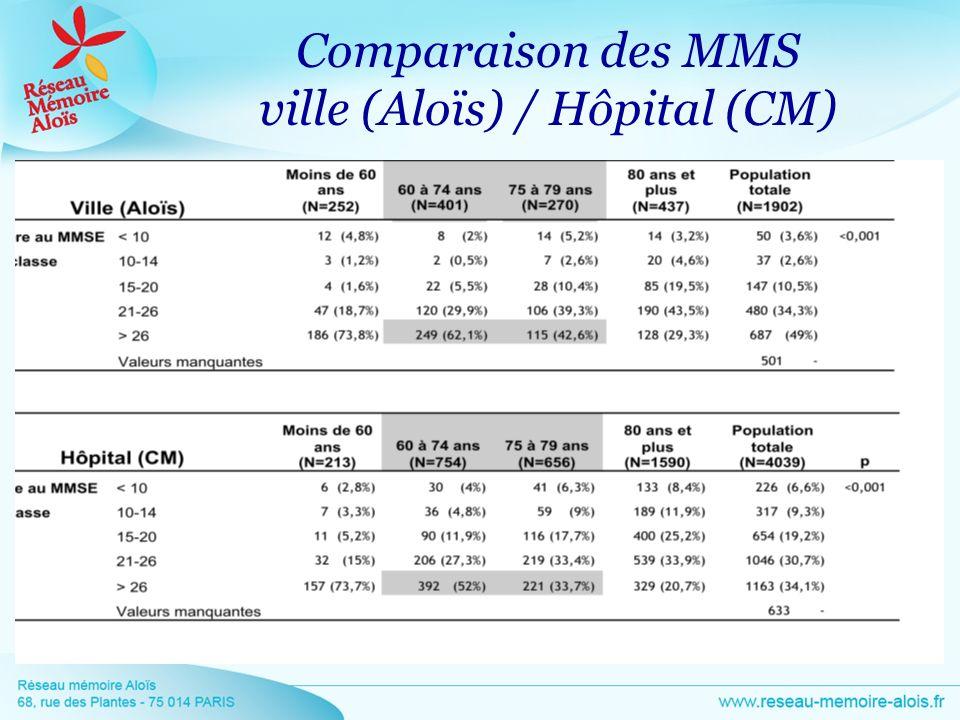 Comparaison des MMS ville (Aloïs) / Hôpital (CM)