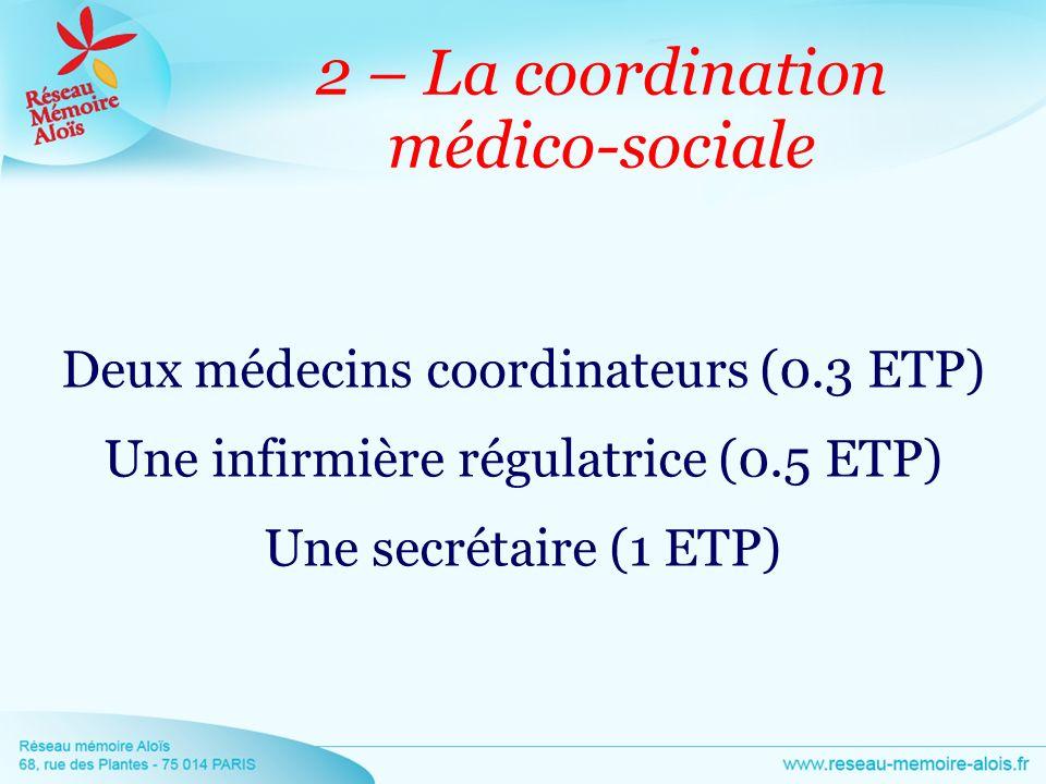 2 – La coordination médico-sociale Deux médecins coordinateurs (0.3 ETP) Une infirmière régulatrice (0.5 ETP) Une secrétaire (1 ETP)