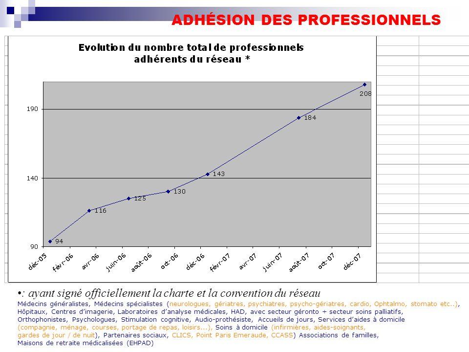 ADHÉSION DES PROFESSIONNELS : ayant signé officiellement la charte et la convention du réseau Médecins généralistes, Médecins spécialistes (neurologue