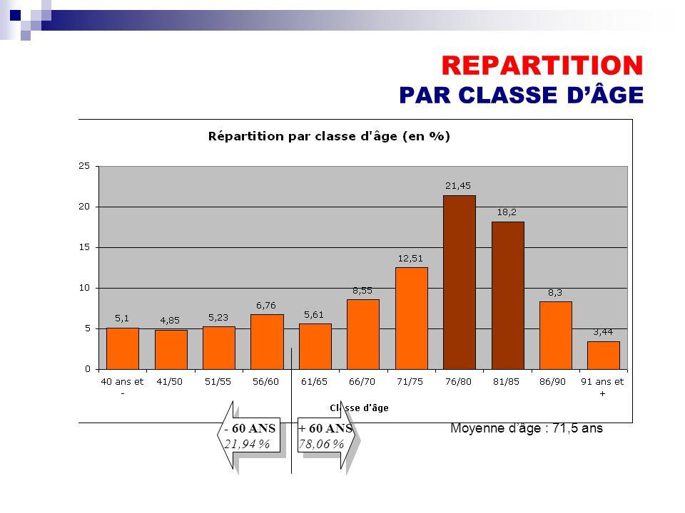 REPARTITION PAR CLASSE DÂGE - 60 ANS 21,94 % + 60 ANS 78,06 % Moyenne dâge : 71,5 ans