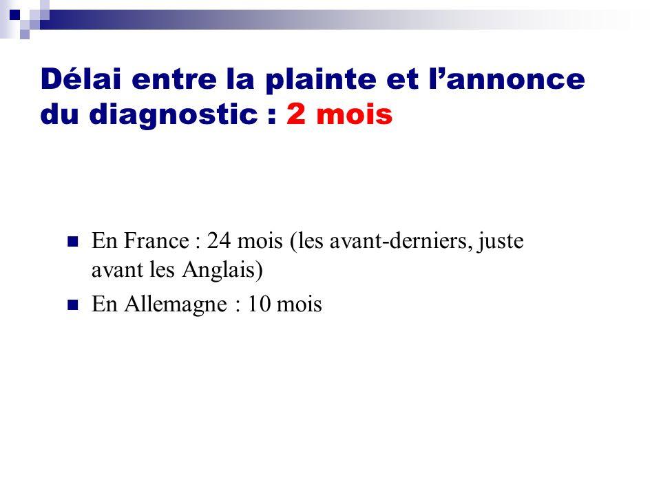 Délai entre la plainte et lannonce du diagnostic : 2 mois En France : 24 mois (les avant-derniers, juste avant les Anglais) En Allemagne : 10 mois