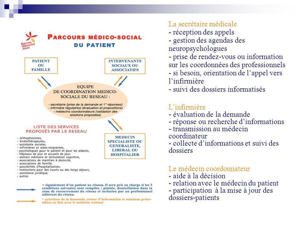 La secrétaire médicale - réception des appels - gestion des agendas des neuropsychologues - prise de rendez-vous ou information sur les coordonnées de