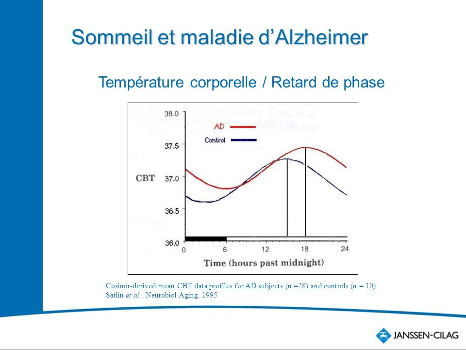 Température corporelle / Retard de phase Cosinor-derived mean CBT data profiles for AD subjects (n =28) and controls (n = 10) Satlin et al.