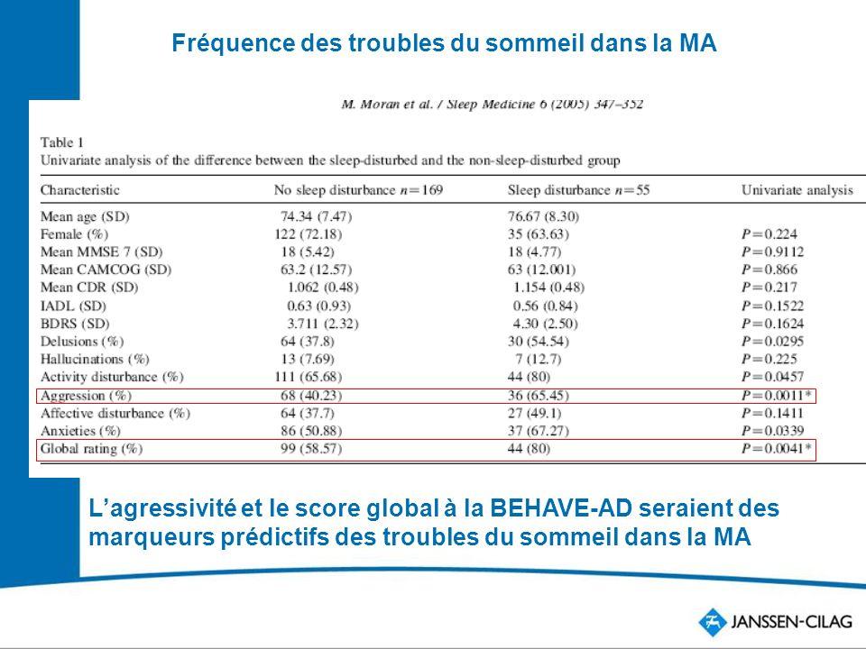 Lagressivité et le score global à la BEHAVE-AD seraient des marqueurs prédictifs des troubles du sommeil dans la MA Fréquence des troubles du sommeil dans la MA