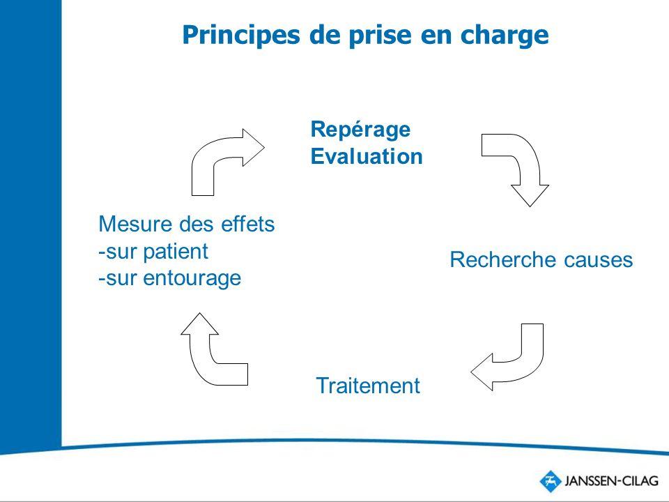 Principes de prise en charge Repérage Evaluation Recherche causes Traitement Mesure des effets -sur patient -sur entourage