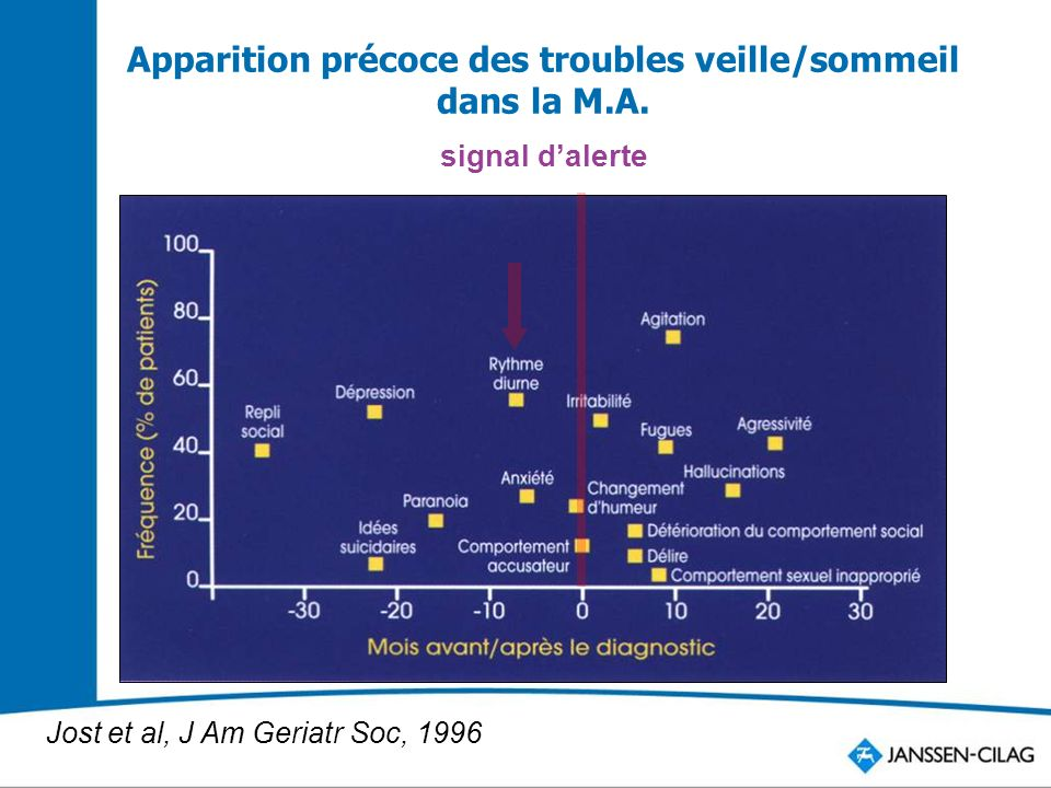 Apparition précoce des troubles veille/sommeil dans la M.A.